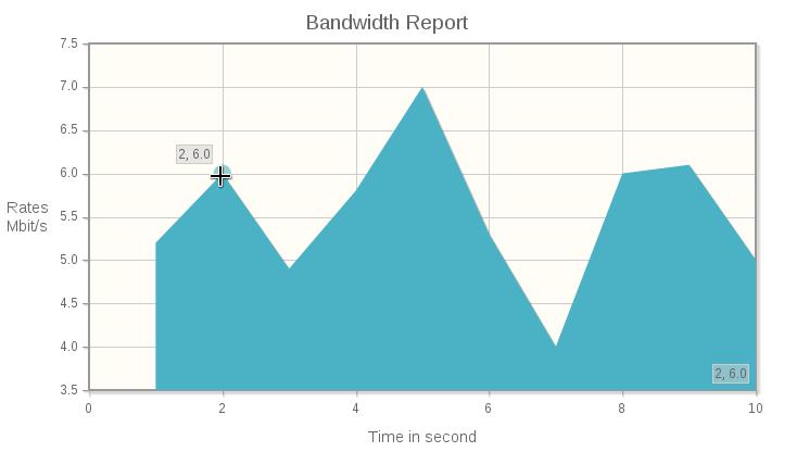 JqPlot : charts and graphs for Jquery | Natjohan